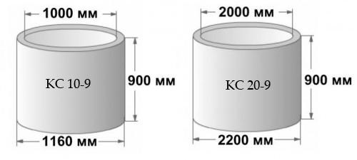 бетонные кольца для канализации размеры