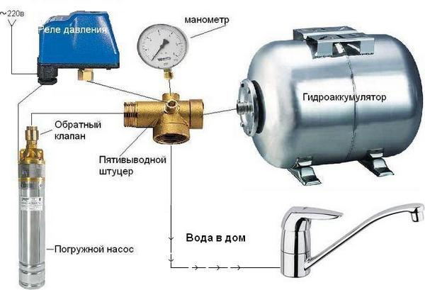 установка насосной станции в частном доме