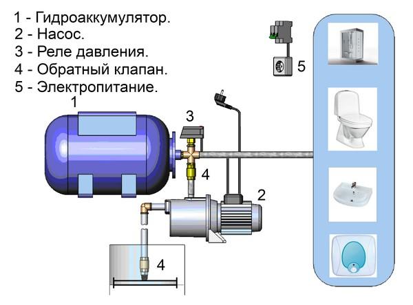 как работает насосная станция для дачи