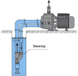 как подключить насосную станцию к скважине схема