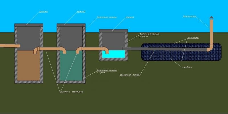 энергонезависимые септики для дачи без откачки
