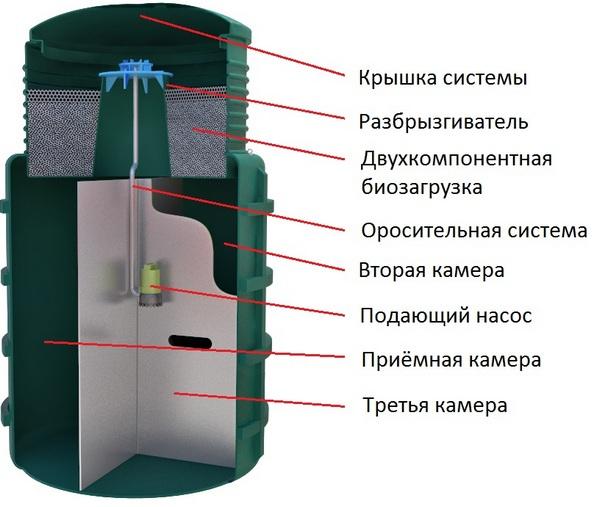 септик с биофильтром evostok bio