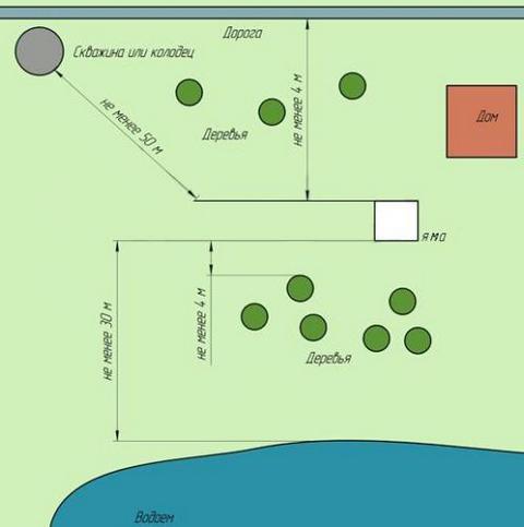 схема расположения канализации из покрышек