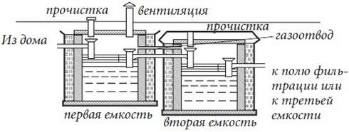 Септик для частного дома своими руками схема