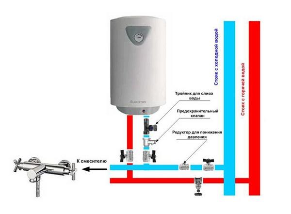 установка накопительного электрического водонагревателя