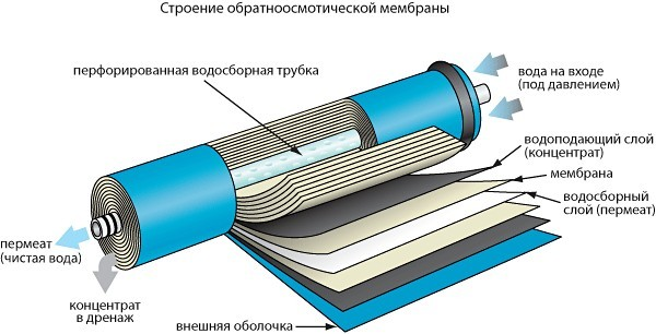 обратноосмотическая мембрана
