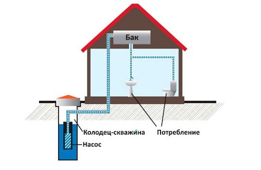 как работает насосная станция
