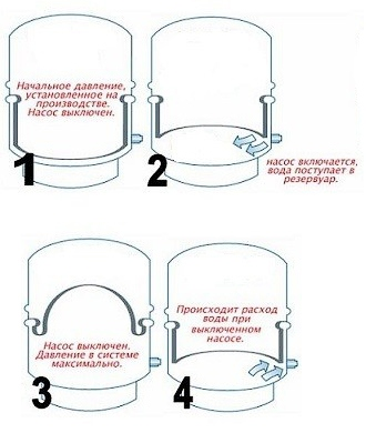 как работает гидроаккумулятор