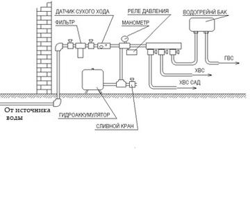 схема разводки воды в частном доме