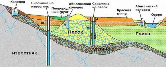 виды источников водозабора