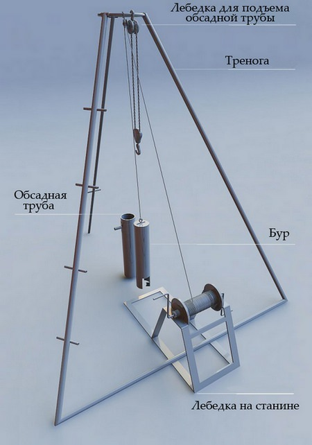Технология бурения скважины на даче своими руками