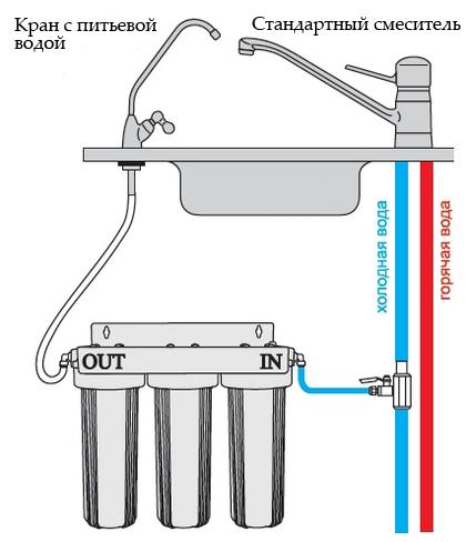 установка фильтров для воды в