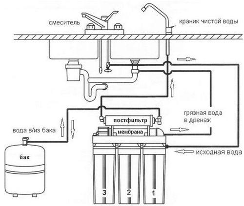 установка фильтра для воды под мойку своими руками