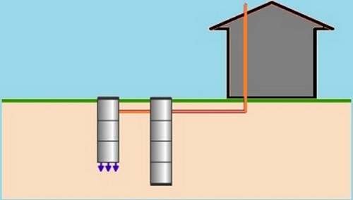 переливная выгребная яма из бетонных колец
