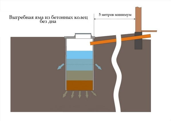 Как сделать выгребную яму из бетонных колец 99