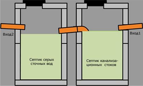 Выгребная яма в частном доме — схема, материалы, устройство