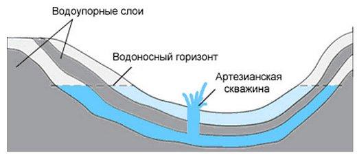 на какой глубине артезианская вода