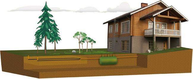система автономной канализации в частном доме