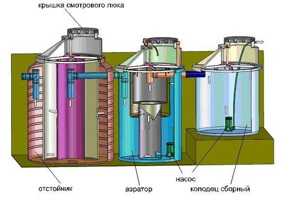 автономная канализация в частном доме устройство