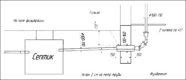 автономная канализация частного дома устройство