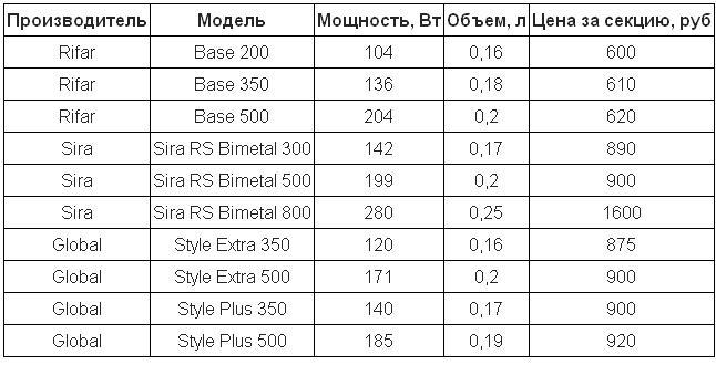 биметаллические радиаторы отопления цена за секцию