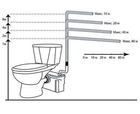 канализационный насос для туалета