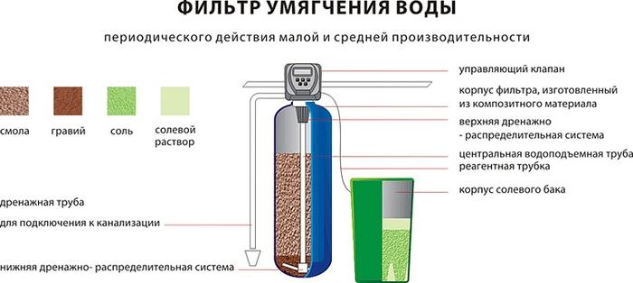 фильтр для воды для загородного дома