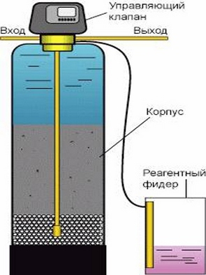 водоподготовка для частных домов