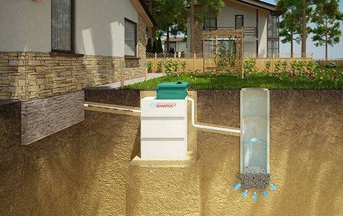 канализация для загородного дома юнилос