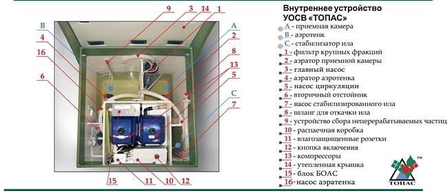 схема автономной канализации топас