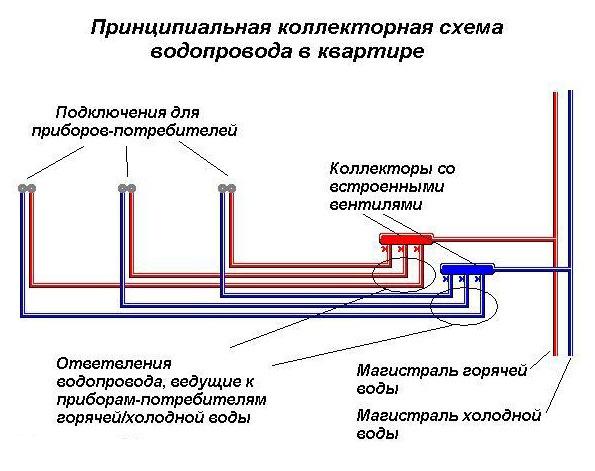 схема разводки водоснабжения в