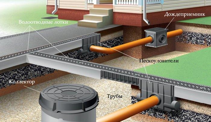 ливневая канализация частного дома правильно