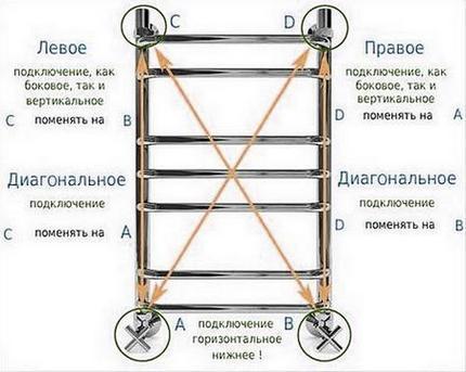 Схема подключения полотенцесушителя с использованием байпаса может включать в себя вентиль на самом байпасе или быть без него