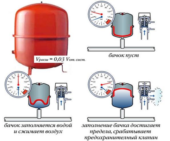 Расширительные баки для системы отопления закрытого типа