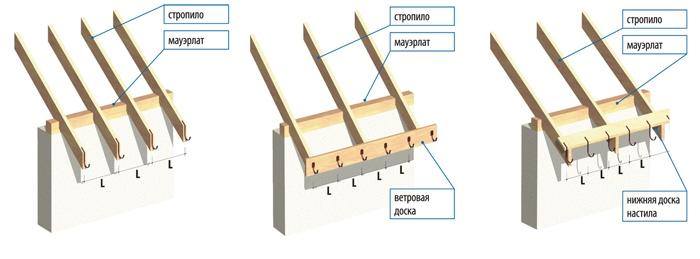как сделать водостоки для крыши своими руками