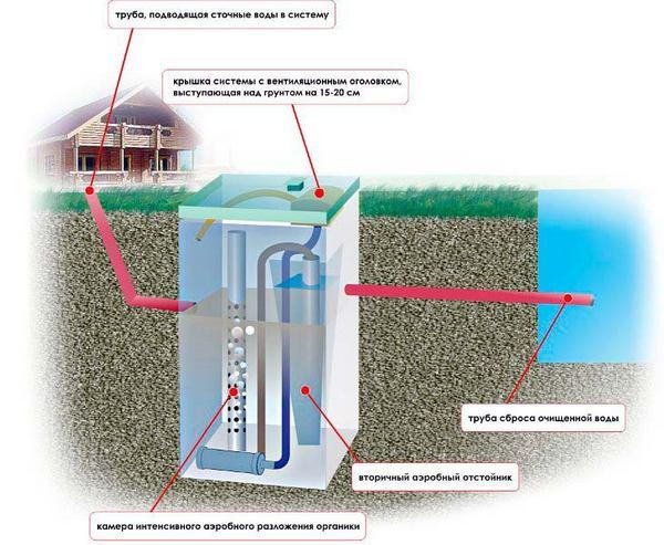 канализационные системы для загородного дома