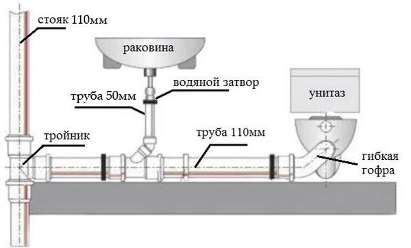 Схема канализации в частном доме — septikland.