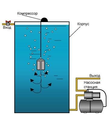вода из скважины пахнет сероводородом и желтеет