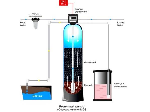 Обезжилезиватель воды, который использует в качестве реагента марганцовку также удаляет из воды и сероводород