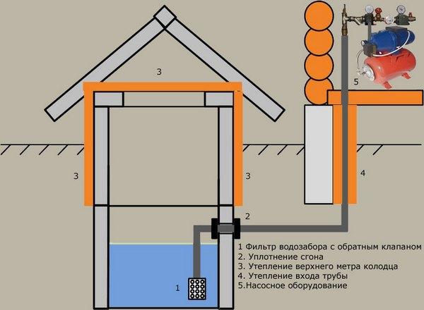 водопровод на даче из колодца своими руками схема
