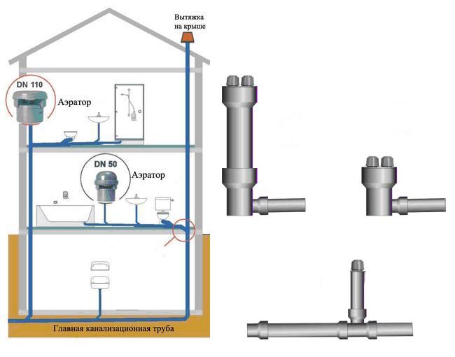 канализационный воздушный клапан