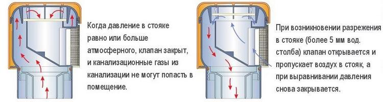 аэратор для канализации