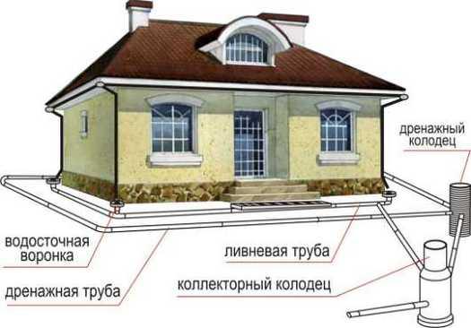 как сделать дренаж вокруг дома своими руками