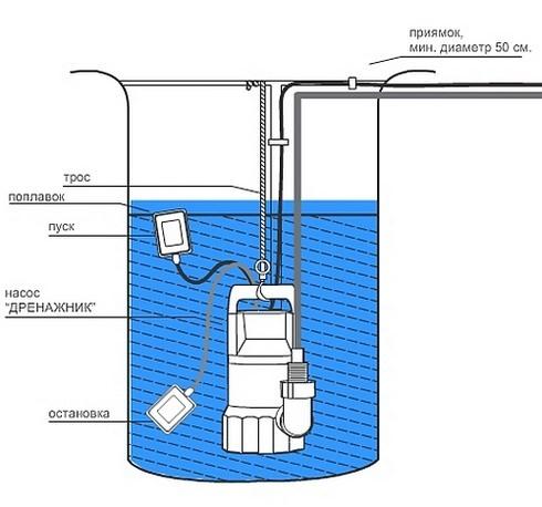 дренажный насос для чистки колодца