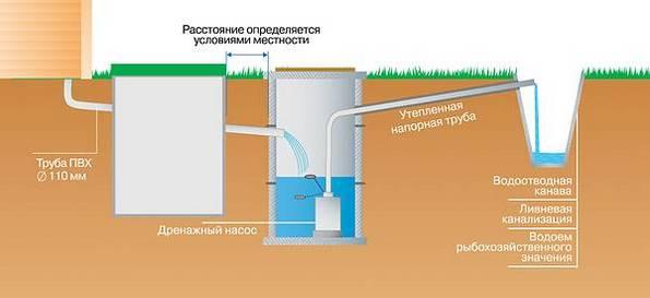 Как выбрать дренажные насосы для канализации