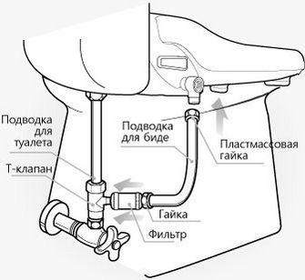 гигиенический душ в туалете схема подключения