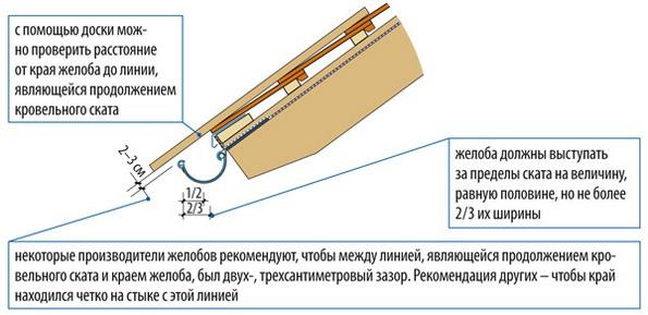 Крепление водостока для крыши своими руками 29