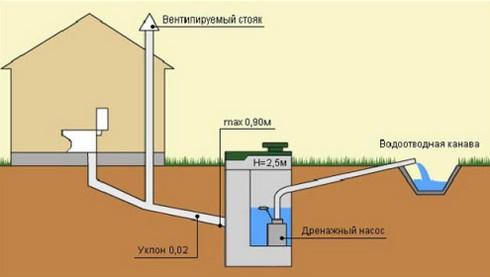 монтаж канализации своими руками в частном доме