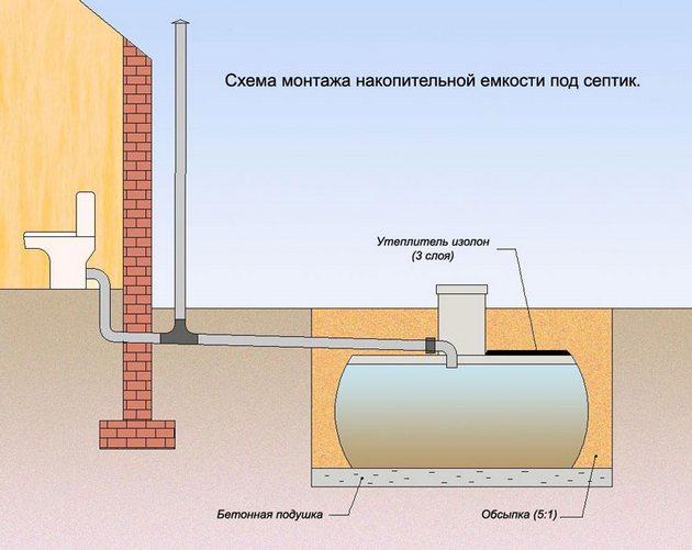 как сделать канализацию в загородном доме