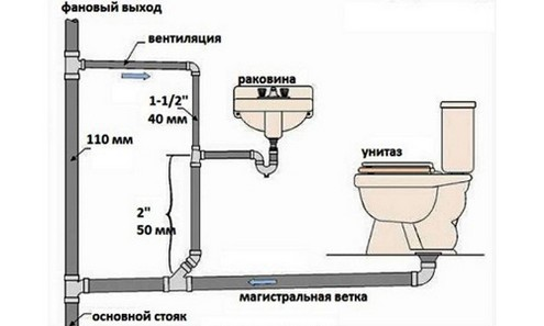 установка канализации в частном доме своими руками